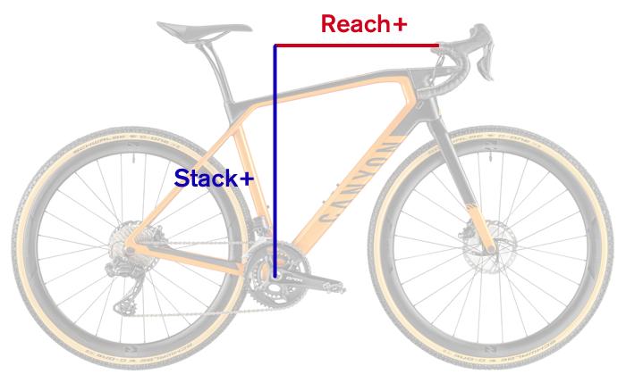 Геометрия Canyon Stack+ и Reach+